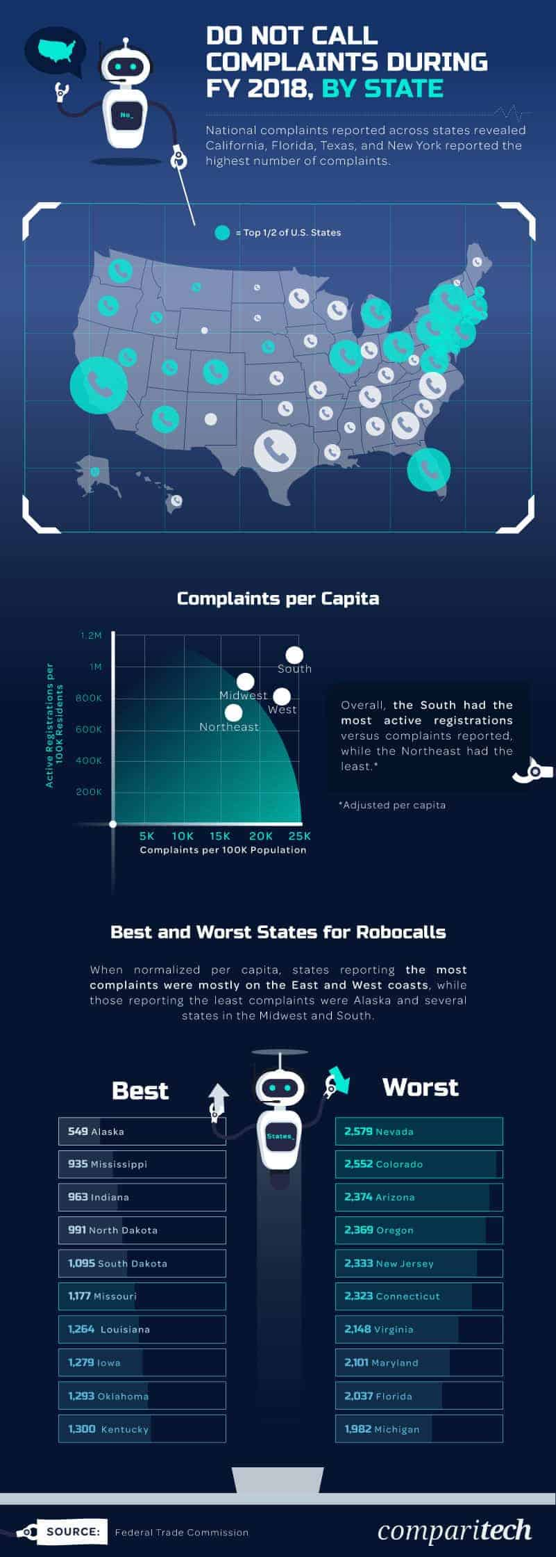 Detailed Robocall analysis by Comparitech